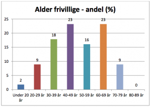 Alder-frivillige